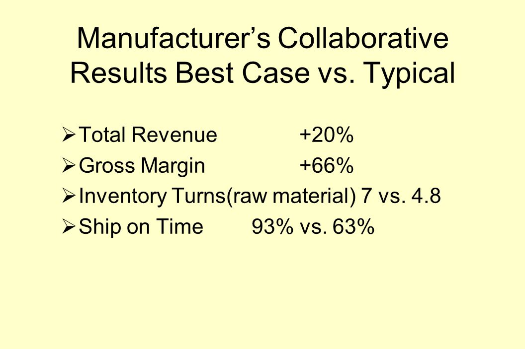 Manufacturer's Collaborative Results Best Case vs.