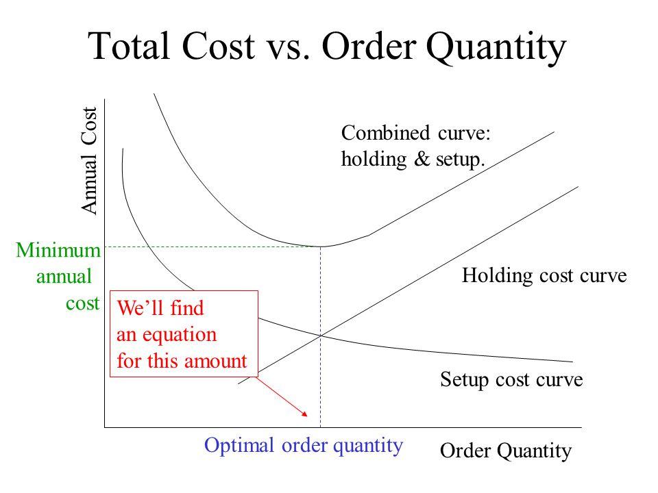 Total Cost vs.