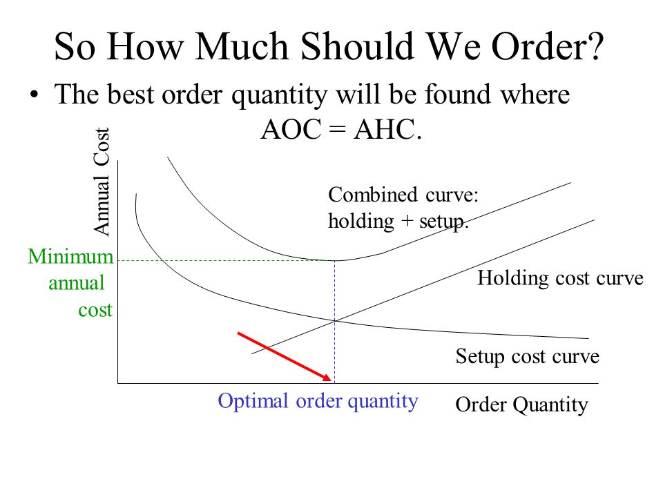So How Much Should We Order.The best order quantity will be found where AOC = AHC.