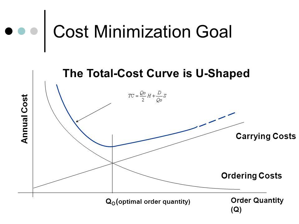 Cost Minimization Goal The Total-Cost Curve is U-Shaped Ordering Costs QOQO Order Quantity (Q) Annual Cost ( optimal order quantity) Carrying Costs