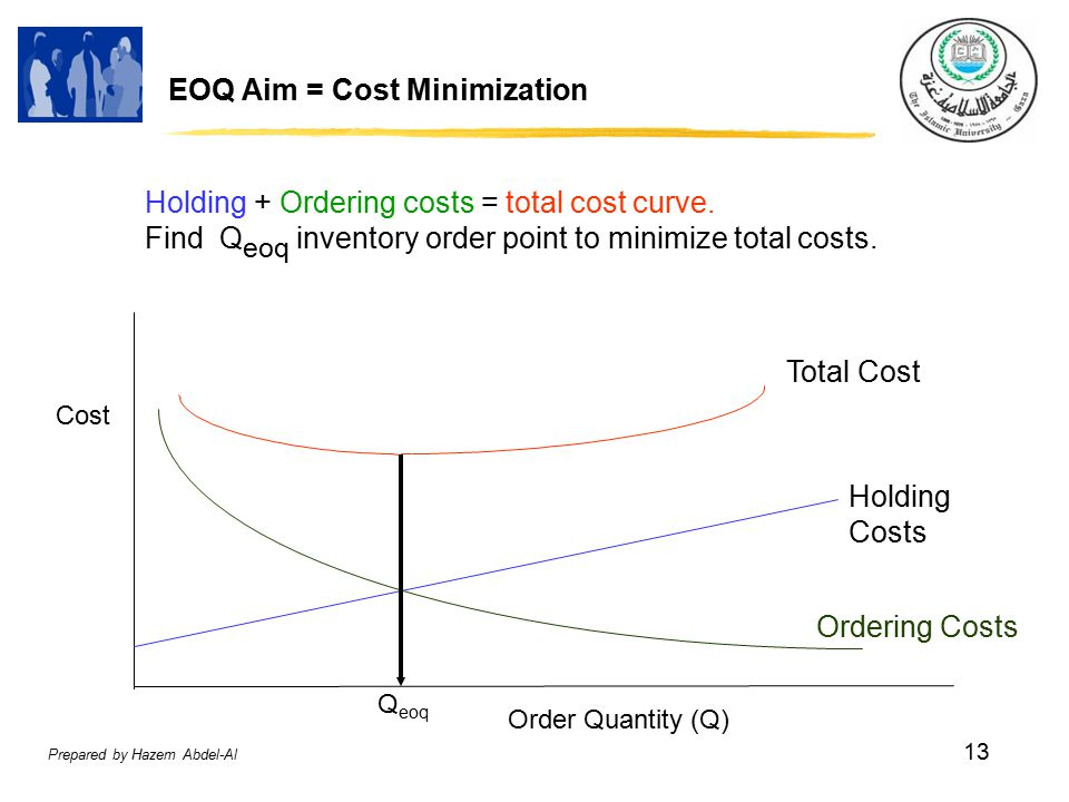Prepared by Hazem Abdel-Al 13 EOQ Aim = Cost Minimization Cost Ordering Costs Holding Costs Q eoq Order Quantity (Q) Total Cost Holding + Ordering costs = total cost curve.