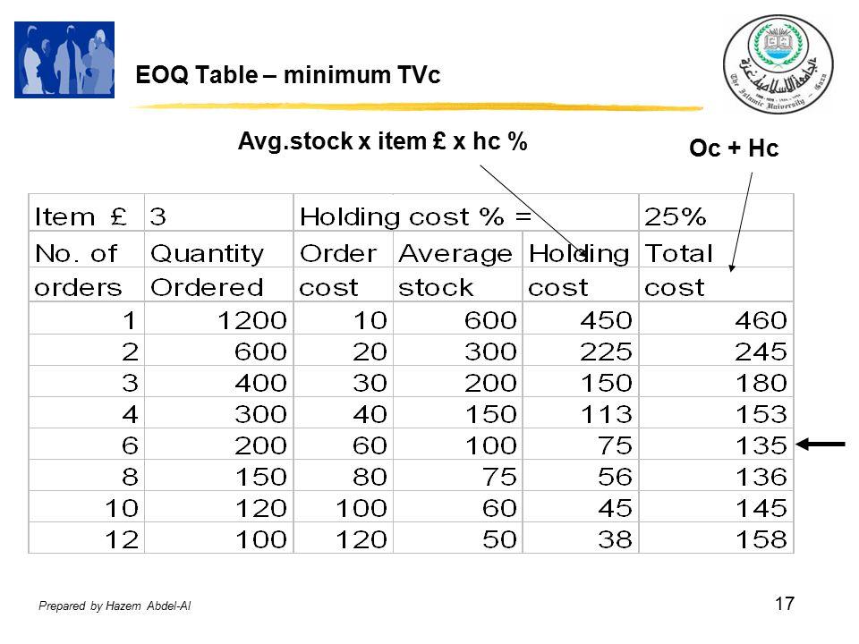 Prepared by Hazem Abdel-Al 17 EOQ Table – minimum TVc Avg.stock x item £ x hc % Oc + Hc