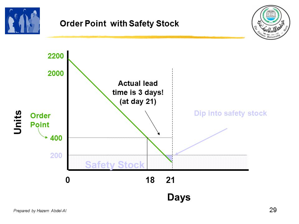 Prepared by Hazem Abdel-Al 29 Order Point with Safety Stock Units Days Safety Stock Actual lead time is 3 days.