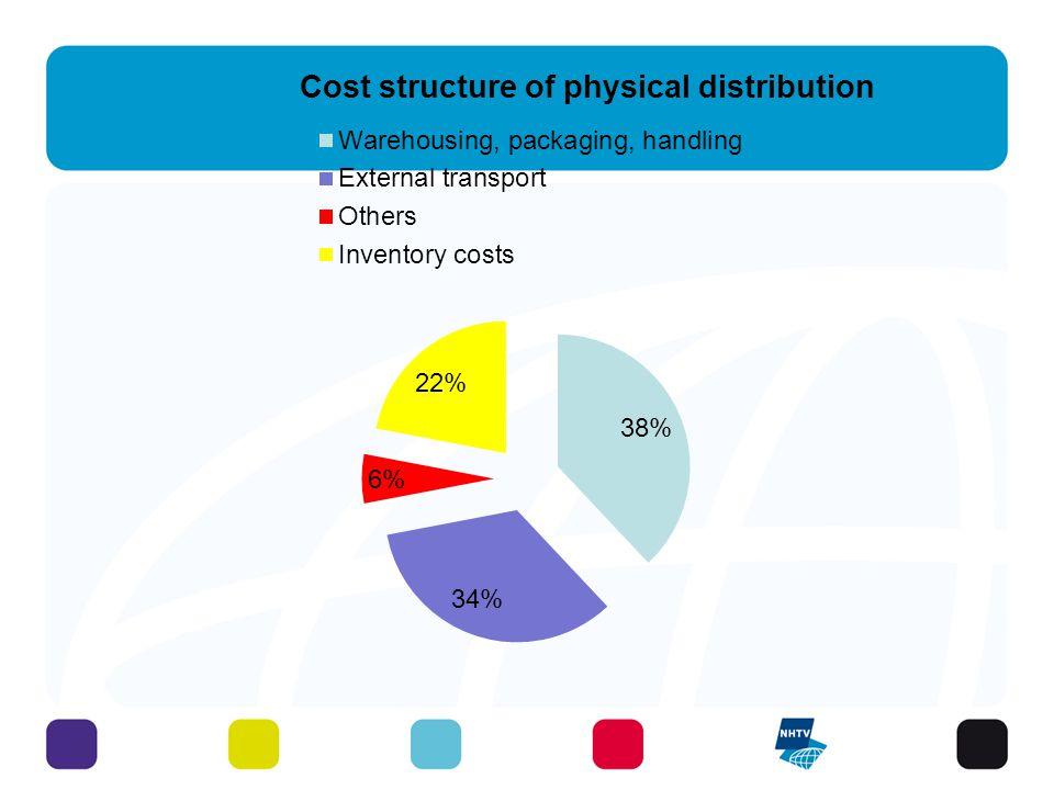 Visser, Logistics: Principles, fig.1.8 cost structure of physical distribution 11 - 3