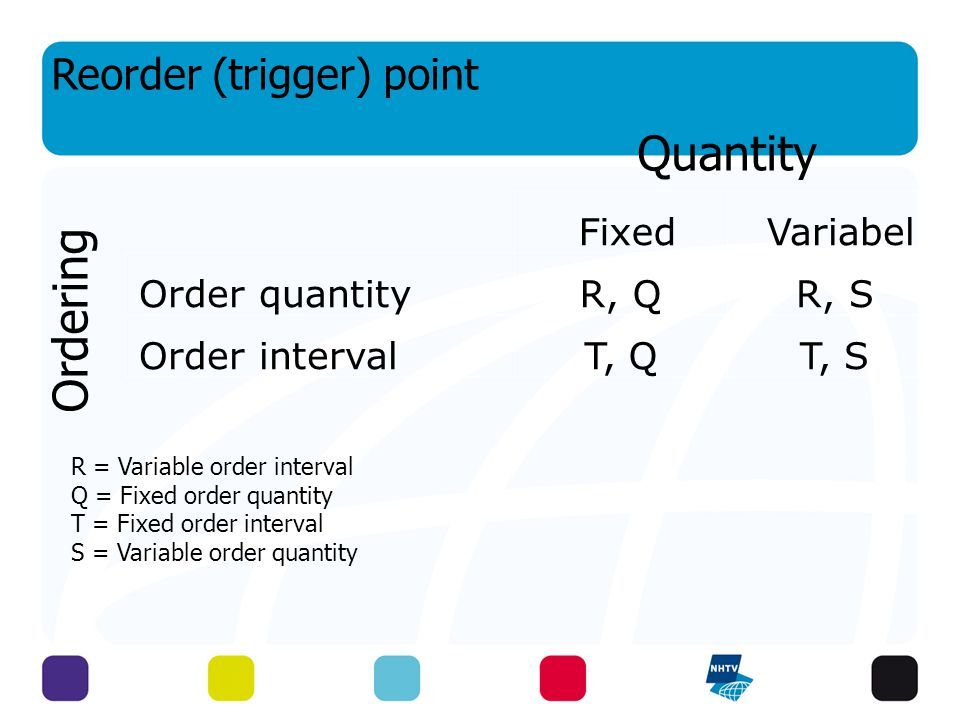 R = Variable order interval Q = Fixed order quantity T = Fixed order interval S = Variable order quantity Fixed Variabel Order quantityR, QR, S Order