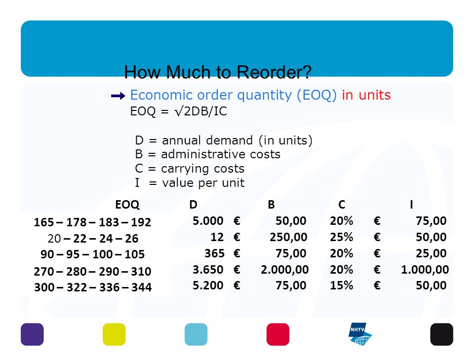 How Much to Reorder? Economic order quantity (EOQ) in units EOQ = √2DB/IC D = annual demand (in units) B = administrative costs C = carrying costs I =