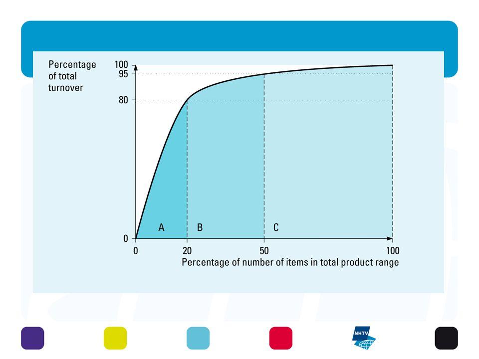 Visser, Logistics: Principles, fig.5.4 ABC analysis 31 - 3