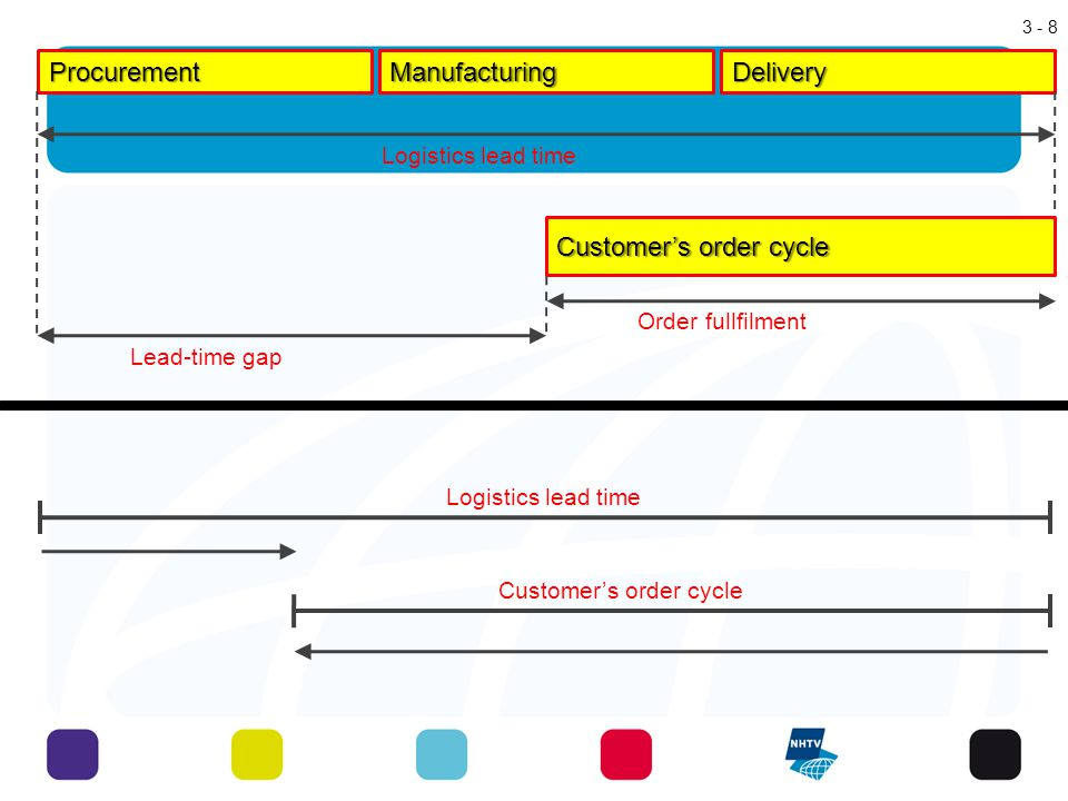 Inventory Management Inventories are stocks of goods and materials that are maintained to satisfy normal demand patterns Inventory management Decisions drive other logistics activities Different functional areas have different inventory objectives Inventory costs are important to consider Inventory turnover 9 - 3