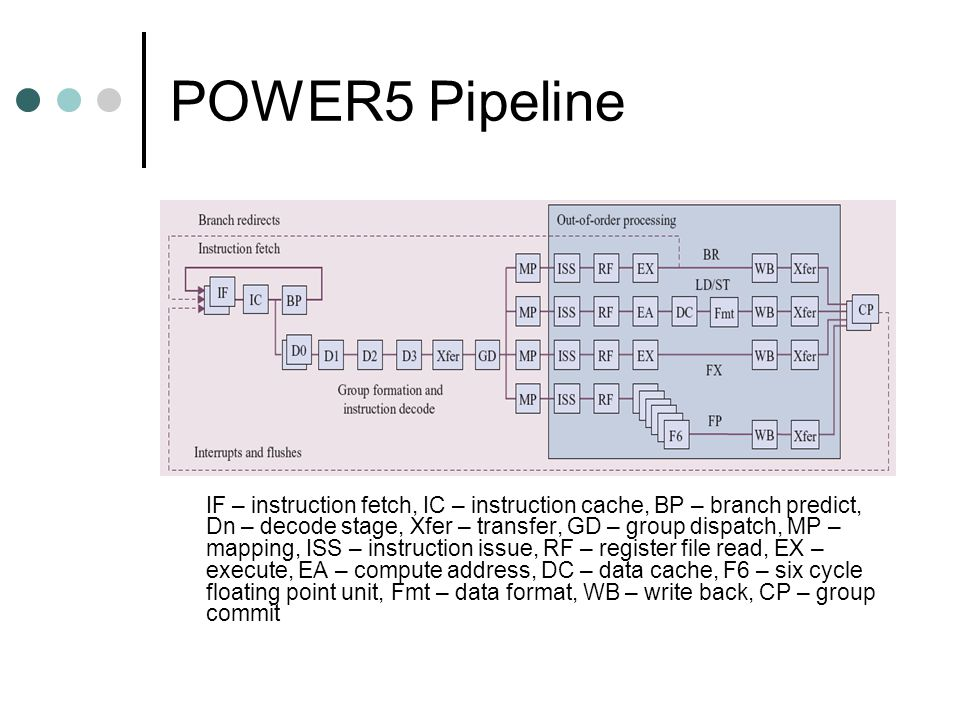 POWER5 Pipeline IF – instruction fetch, IC – instruction cache, BP – branch predict, Dn – decode stage, Xfer – transfer, GD – group dispatch, MP – mapping, ISS – instruction issue, RF – register file read, EX – execute, EA – compute address, DC – data cache, F6 – six cycle floating point unit, Fmt – data format, WB – write back, CP – group commit