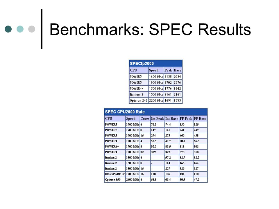 Benchmarks: SPEC Results