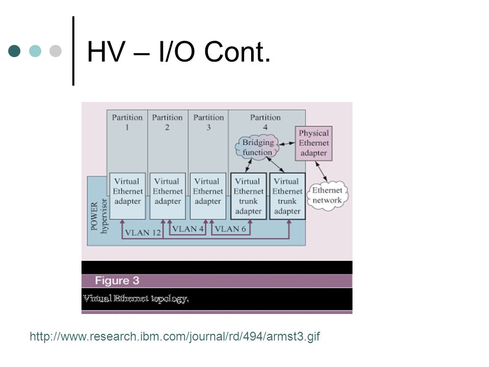 HV – I/O Cont. http://www.research.ibm.com/journal/rd/494/armst3.gif
