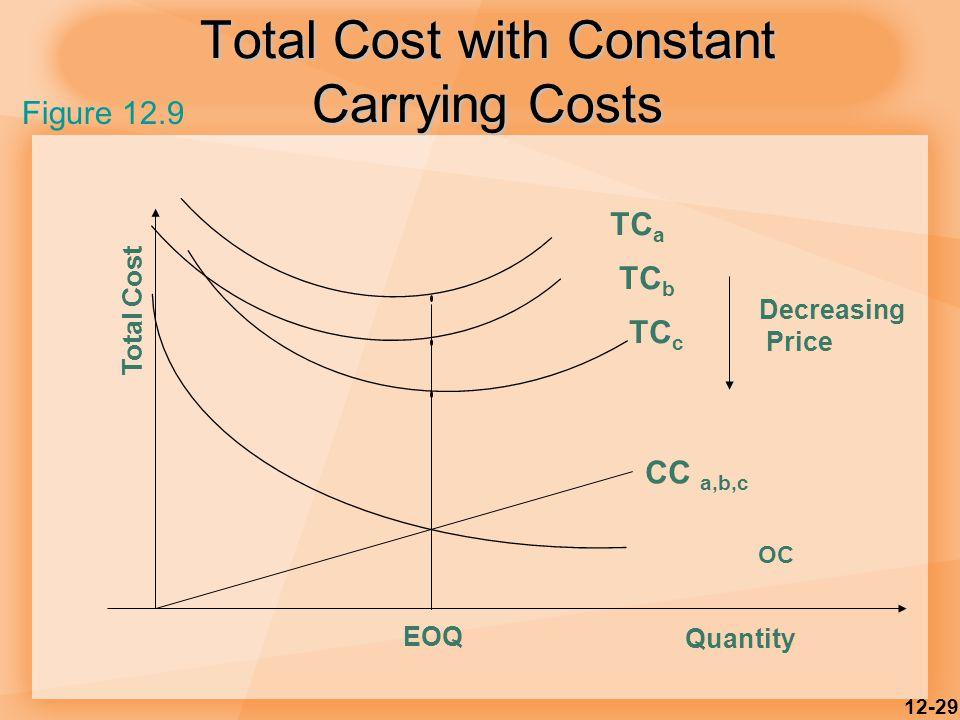 12-29 Total Cost with Constant Carrying Costs OC EOQ Quantity Total Cost TC a TC c TC b Decreasing Price CC a,b,c Figure 12.9