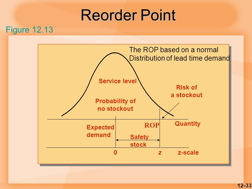 12-33 Reorder Point ROP Risk of a stockout Service level Probability of no stockout Expected demand Safety stock 0z Quantity z-scale Figure 12.13 The