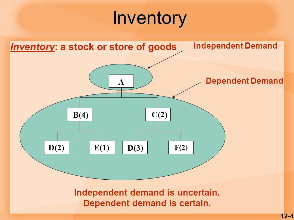 12-4 Independent Demand A B(4) C(2) D(2)E(1) D(3) F(2) Dependent Demand Independent demand is uncertain. Dependent demand is certain. Inventory: a sto