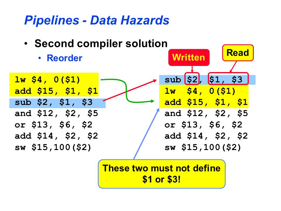 Pipelines - Data Hazards Second compiler solution Reorder lw $4, 0($1) add $15, $1, $1 sub $2, $1, $3 and $12, $2, $5 or $13, $6, $2 add $14, $2, $2 sw $15,100($2) sub $2, $1, $3 lw $4, 0($1) add $15, $1, $1 and $12, $2, $5 or $13, $6, $2 add $14, $2, $2 sw $15,100($2) These two must not define $1 or $3.