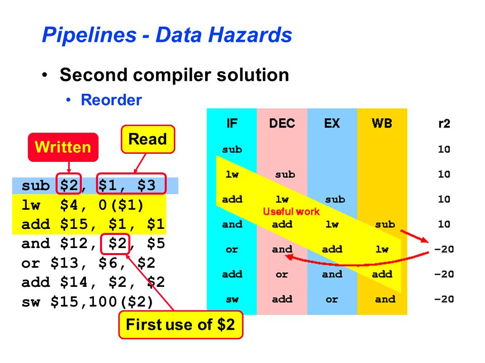 Pipelines - Data Hazards Second compiler solution Reorder sub $2, $1, $3 lw $4, 0($1) add $15, $1, $1 and $12, $2, $5 or $13, $6, $2 add $14, $2, $2 sw $15,100($2) Read Written First use of $2
