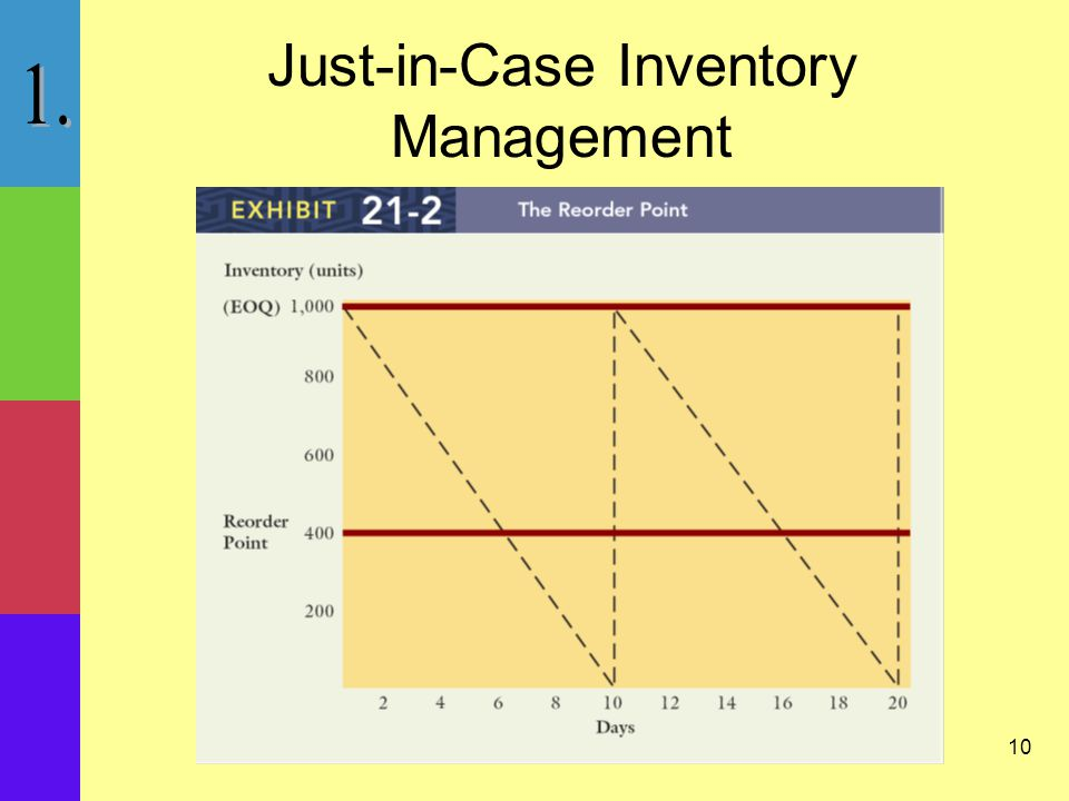 10 Just-in-Case Inventory Management