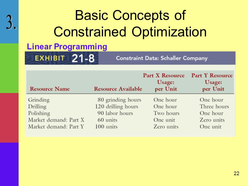 22 Linear Programming Basic Concepts of Constrained Optimization