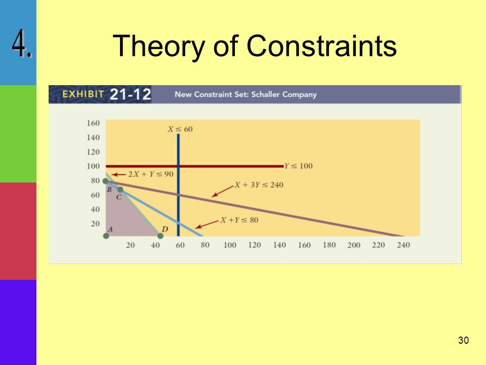 30 Theory of Constraints