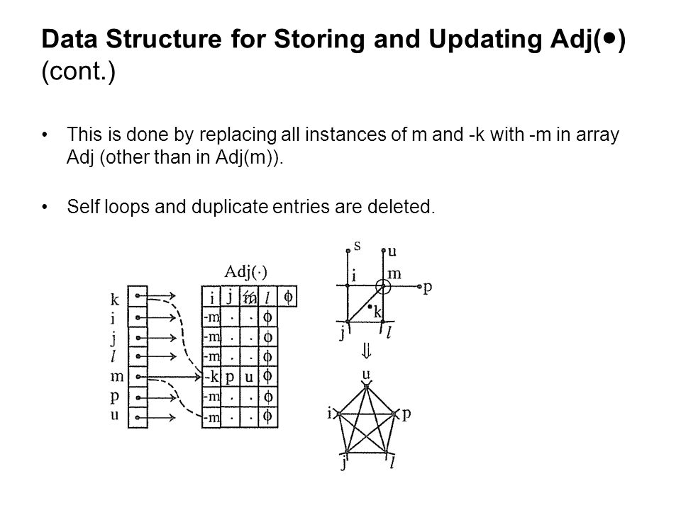 Data Structure for Storing and Updating Adj(●) (cont.) This is done by replacing all instances of m and -k with -m in array Adj (other than in Adj(m)).
