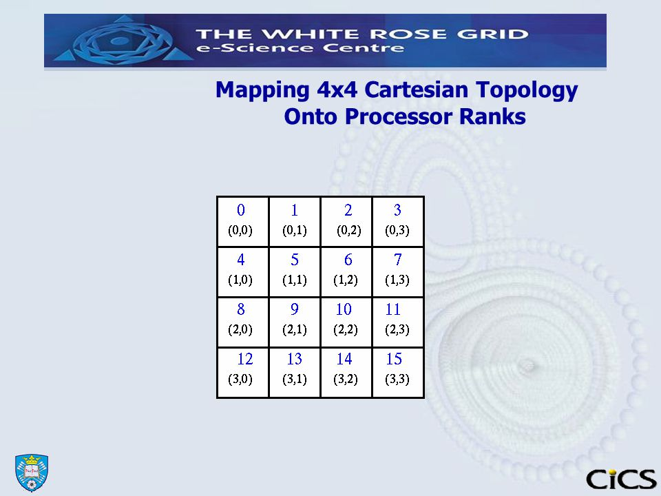 Mapping 4x4 Cartesian Topology Onto Processor Ranks