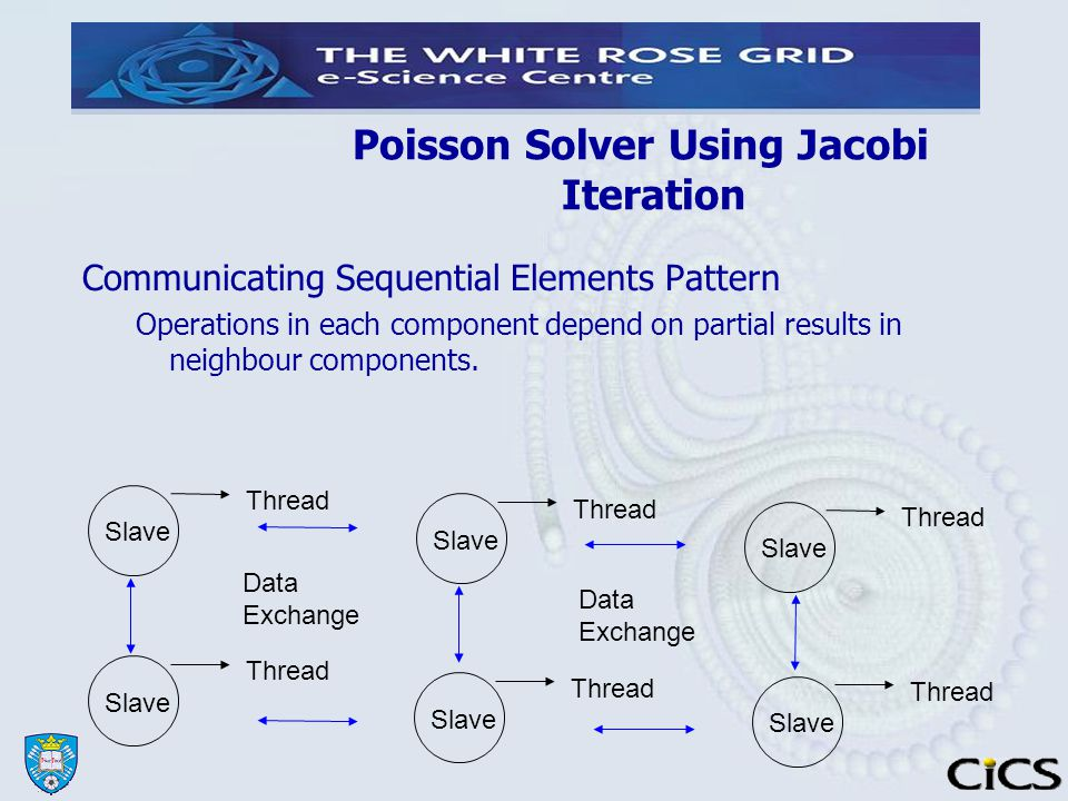 Poisson Solver Using Jacobi Iteration Communicating Sequential Elements Pattern Operations in each component depend on partial results in neighbour components.