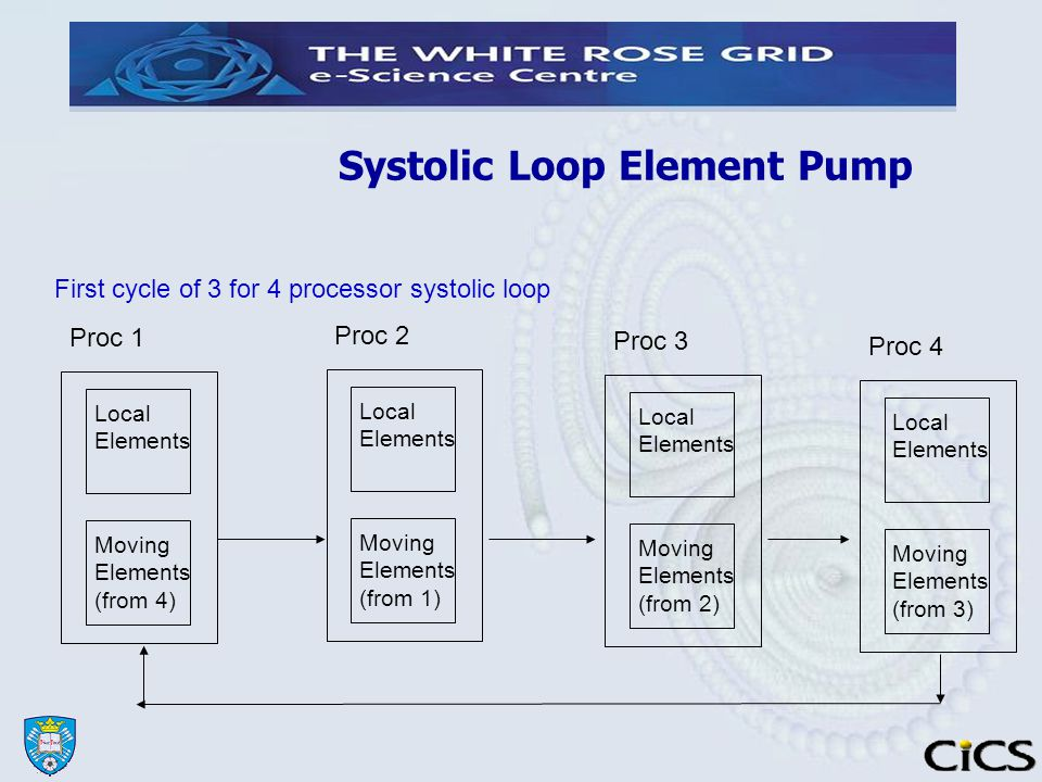 Systolic Loop Element Pump Proc 1 Local Elements Moving Elements (from 4)‏ Proc 2 Local Elements Moving Elements (from 1)‏ Proc 3 Local Elements Moving Elements (from 2)‏ Proc 4 Local Elements Moving Elements (from 3)‏ First cycle of 3 for 4 processor systolic loop