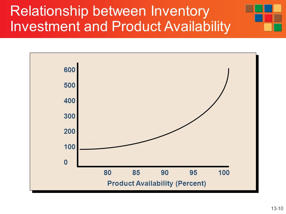 13-10 Relationship between Inventory Investment and Product Availability Product Availability (Percent) 600 500 400 300 200 100 0 80859095100