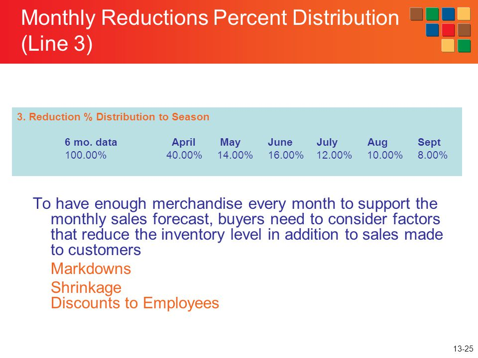 13-25 Monthly Reductions Percent Distribution (Line 3) 3. Reduction % Distribution to Season 6 mo. data April May June July Aug Sept 100.00% 40.00% 14