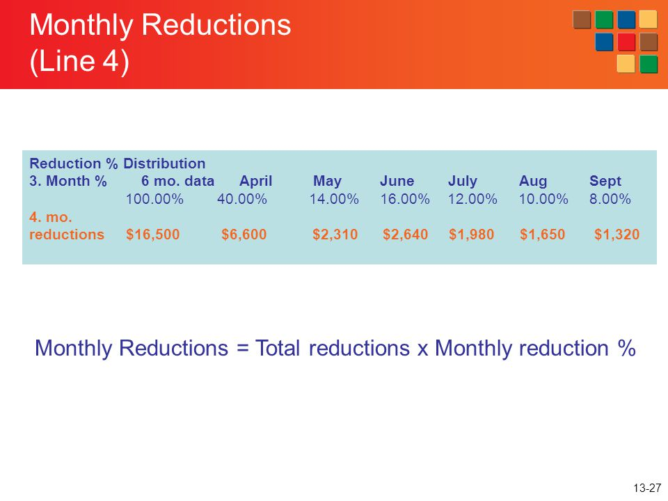 13-27 Monthly Reductions (Line 4) Reduction % Distribution 3. Month % 6 mo. data April May June July Aug Sept 100.00% 40.00% 14.00% 16.00% 12.00% 10.0