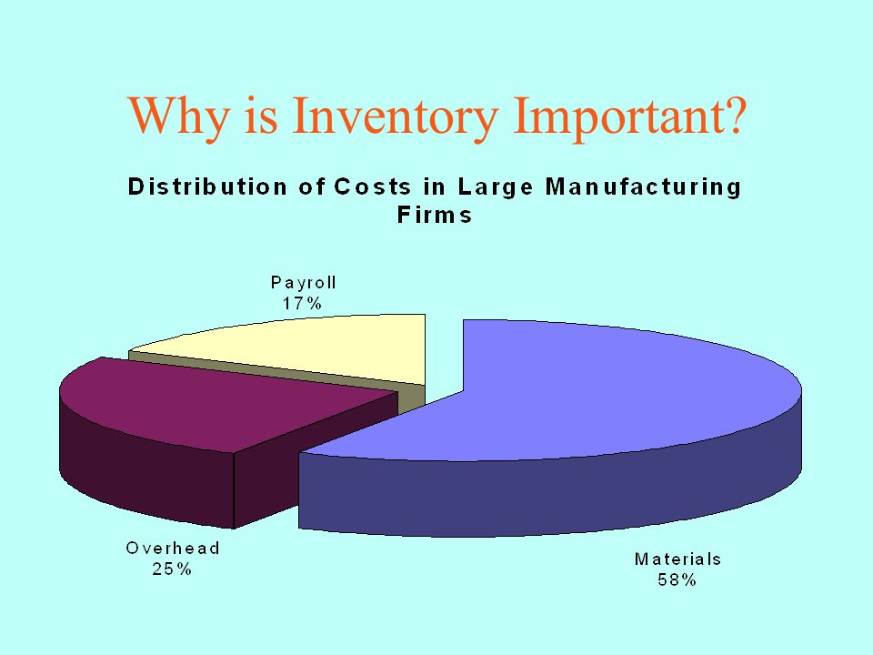 Why is Inventory Important?