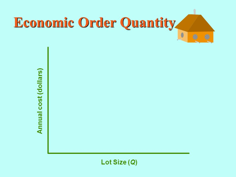 Economic Order Quantity Annual cost (dollars) Lot Size (Q)