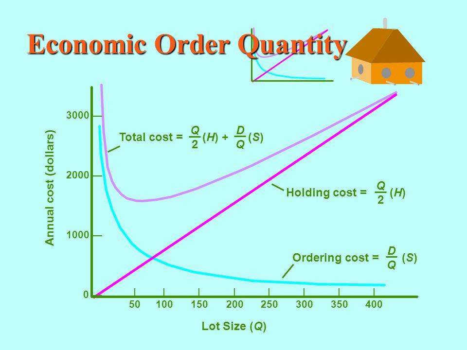 Economic Order Quantity |||||||| 50100150200250300350400 Annual cost (dollars) Lot Size (Q) 3000 — 2000 — 1000 — 0 — Total cost = (H) + (S) DQDQ Q2Q2 Holding cost = (H) Q2Q2 Ordering cost = (S) DQDQ