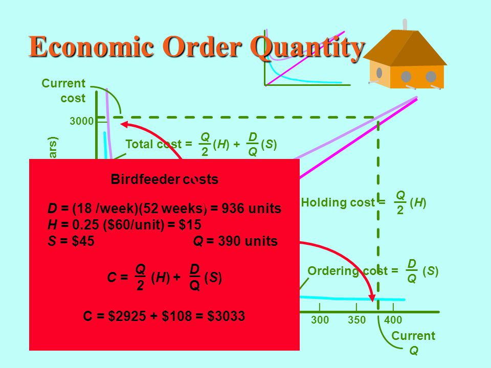 Economic Order Quantity |||||||| 50100150200250300350400 Annual cost (dollars) Lot Size (Q) 3000 — 2000 — 1000 — 0 — Current cost Current Q Total cost = (H) + (S) DQDQ Q2Q2 Holding cost = (H) Q2Q2 Ordering cost = (S) DQDQ Birdfeeder costs C = (H) + (S) Q2Q2 DQDQ D = (18 /week)(52 weeks) = 936 units H = 0.25 ($60/unit) = $15 S = $45 Q = 390 units C = $2925 + $108 = $3033