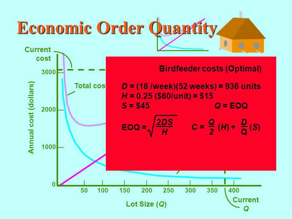 Economic Order Quantity |||||||| 50100150200250300350400 Annual cost (dollars) Lot Size (Q) 3000 — 2000 — 1000 — 0 — Current cost Current Q Total cost = (H) + (S) DQDQ Q2Q2 Holding cost = (H) Q2Q2 Ordering cost = (S) DQDQ Birdfeeder costs (Optimal) D = (18 /week)(52 weeks) = 936 units H = 0.25 ($60/unit) = $15 S = $45 Q = EOQ C = (H) + (S) Q2Q2 DQDQ EOQ = 2DS H