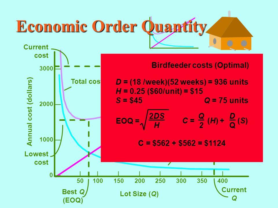 Economic Order Quantity |||||||| 50100150200250300350400 Annual cost (dollars) Lot Size (Q) 3000 — 2000 — 1000 — 0 — Current cost Current Q Total cost