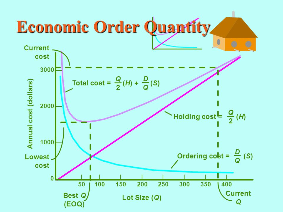 Economic Order Quantity |||||||| 50100150200250300350400 Annual cost (dollars) Lot Size (Q) 3000 — 2000 — 1000 — 0 — Current cost Lowest cost Best Q (