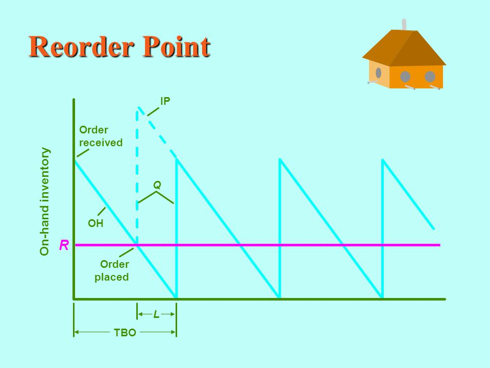 Reorder Point On-hand inventory Order received Q OH Order placed IP TBO L R
