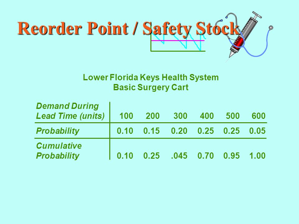 Reorder Point / Safety Stock Lower Florida Keys Health System Basic Surgery Cart Demand During Lead Time (units)100200300400500600 Probability0.100.150.200.250.250.05 Cumulative Probability0.100.25.0450.700.951.00