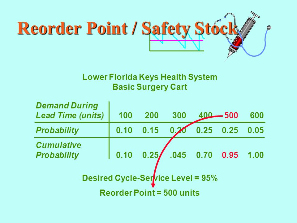 Reorder Point / Safety Stock Lower Florida Keys Health System Basic Surgery Cart Demand During Lead Time (units)100200300400500600 Probability0.100.150.200.250.250.05 Cumulative Probability0.100.25.0450.700.951.00 Desired Cycle-Service Level = 95% Reorder Point = 500 units