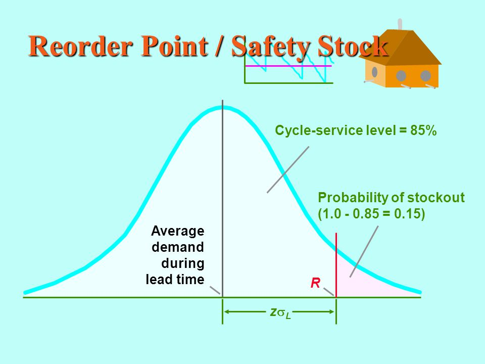 Reorder Point / Safety Stock Probability of stockout (1.0 - 0.85 = 0.15) Cycle-service level = 85% Average demand during lead time zLzL R