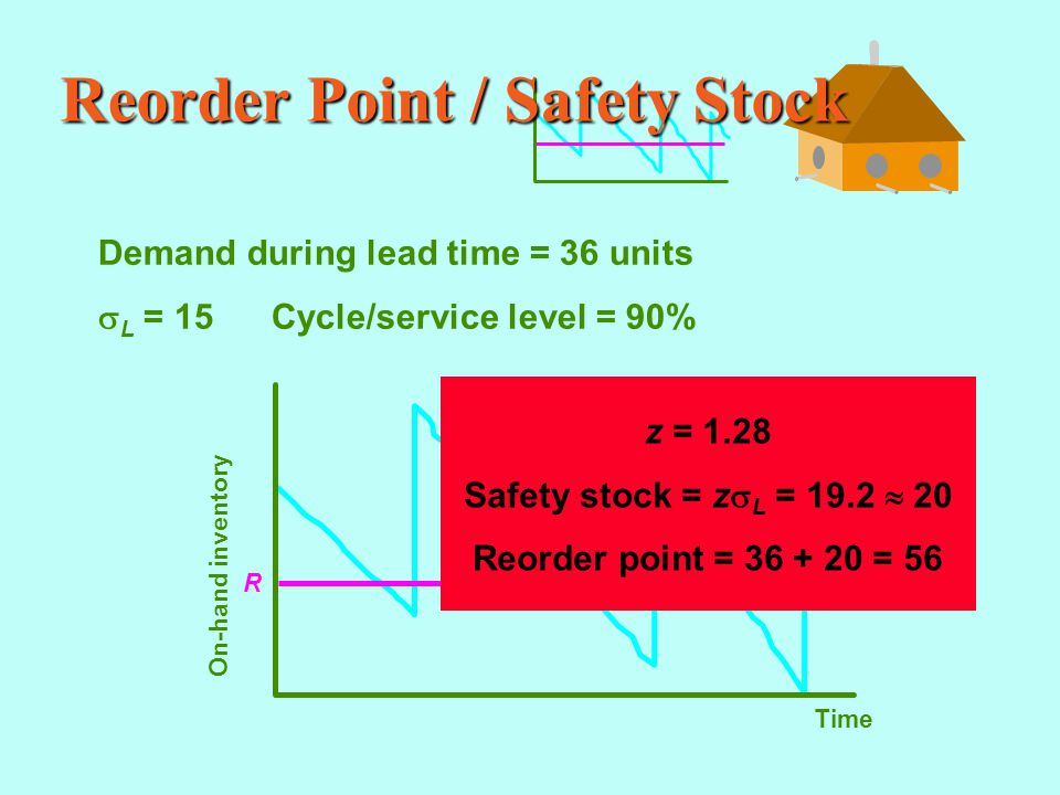 Reorder Point / Safety Stock Demand during lead time = 36 units  L = 15 Cycle/service level = 90% Time On-hand inventory R z = 1.28 Safety stock = z  L = 19.2  20 Reorder point = 36 + 20 = 56