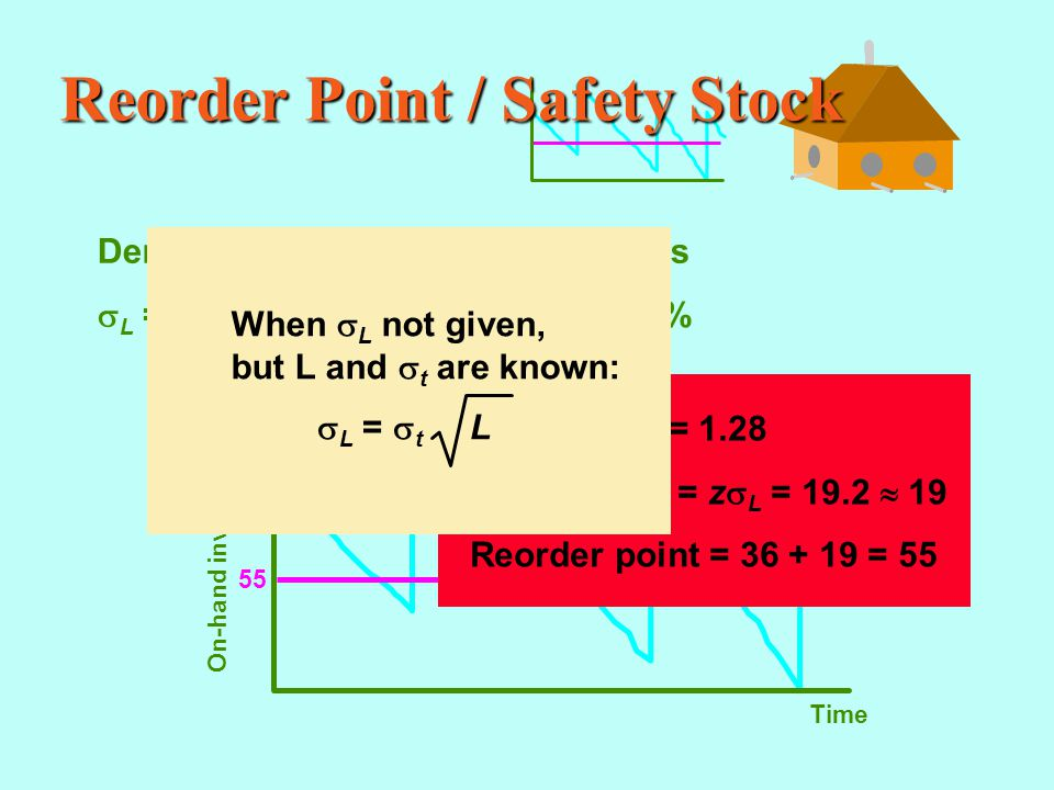 Reorder Point / Safety Stock Demand during lead time = 36 units  L = 15 Cycle/service level = 90% Time On-hand inventory 55 z = 1.28 Safety stock = z