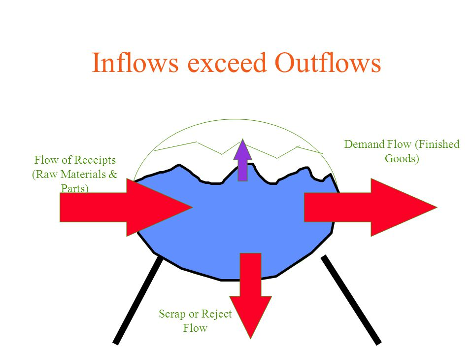 Inflows exceed Outflows Flow of Receipts (Raw Materials & Parts) Demand Flow (Finished Goods) Scrap or Reject Flow