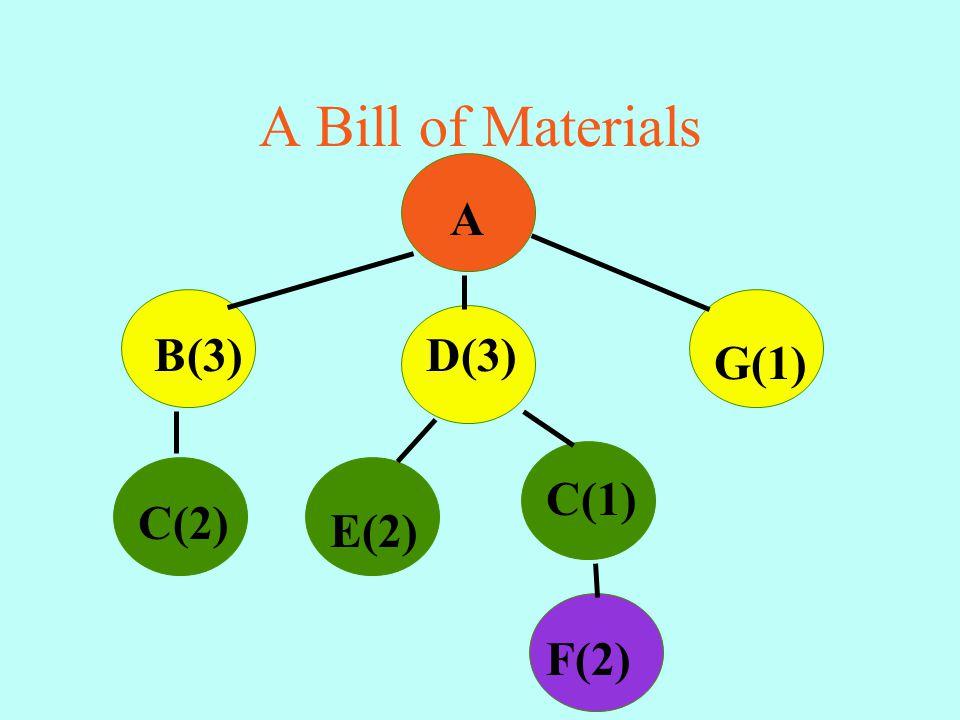 A Bill of Materials A B(3) C(2) C(1) D(3) E(2) F(2) G(1)