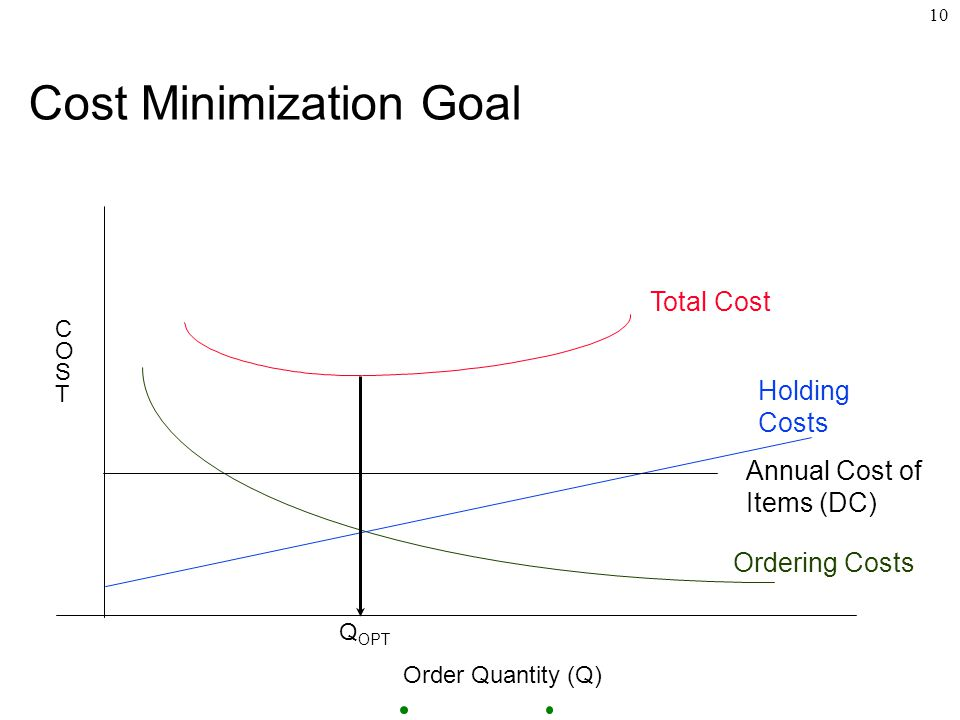 10 Cost Minimization Goal Ordering Costs Holding Costs Q OPT Order Quantity (Q) COSTCOST Annual Cost of Items (DC) Total Cost