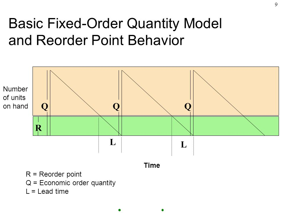 9 Basic Fixed-Order Quantity Model and Reorder Point Behavior R = Reorder point Q = Economic order quantity L = Lead time L L QQQ R Time Number of units on hand