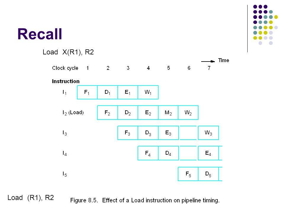 Recall Load X(R1), R2 Load (R1), R2