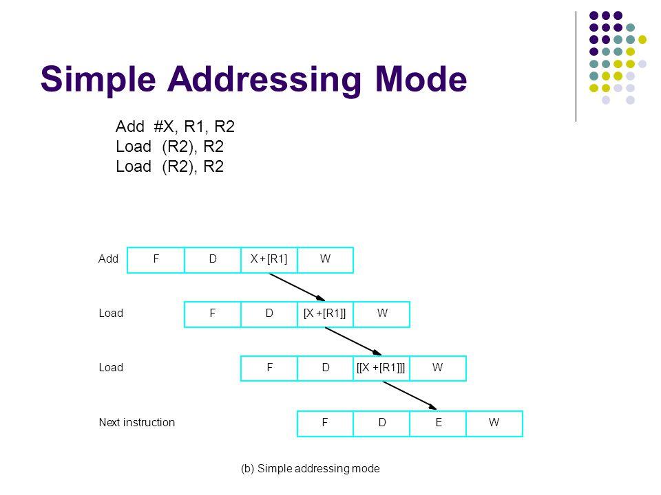 Simple Addressing Mode X +[R1]FD F F FD D D E [X +[R1]] [[X +[R1]]] Add Load Next instruction (b) Simple addressing mode W W W W Add #X, R1, R2 Load (R2), R2