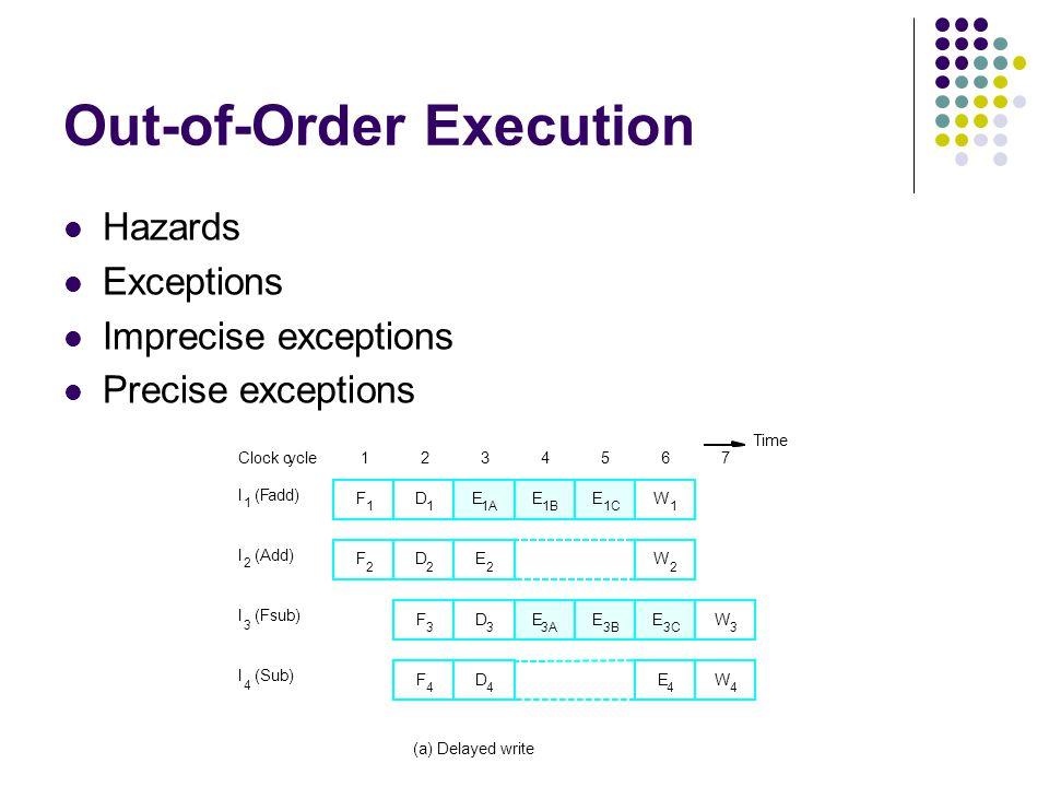 Out-of-Order Execution Hazards Exceptions Imprecise exceptions Precise exceptions I 1 (Fadd) D 1 D 2 D 3 D 4 E 1A E 1B E 1C E 2 E 3A E 3B E 3C E 4 W 1 W 2 W 3 W 4 I 2 (Add) I 3 (Fsub) I 4 (Sub) 123456Clock cycle Time (a) Delayed write F 1 F 2 F 3 F 4 7